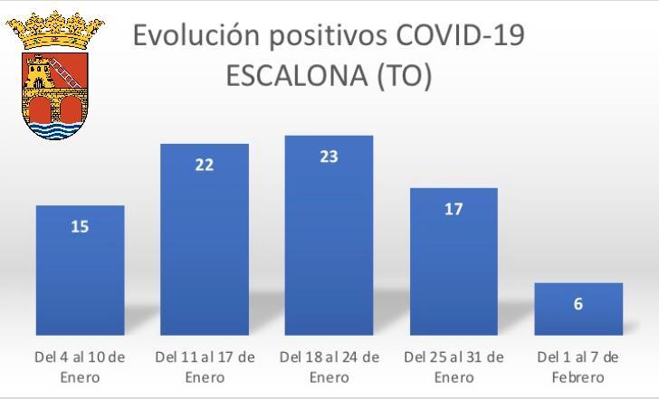 Importante bajada de casos en la última semana epidemiológica con 6 casos positivos nuevos confirmados hasta el 7 de febrero.